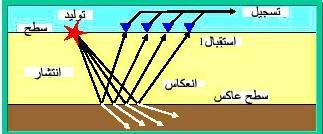 انعكاس جزء من طاقة الأمواج عن السطح العاكس , وبروز جزء آخر في الوسط الثاني .