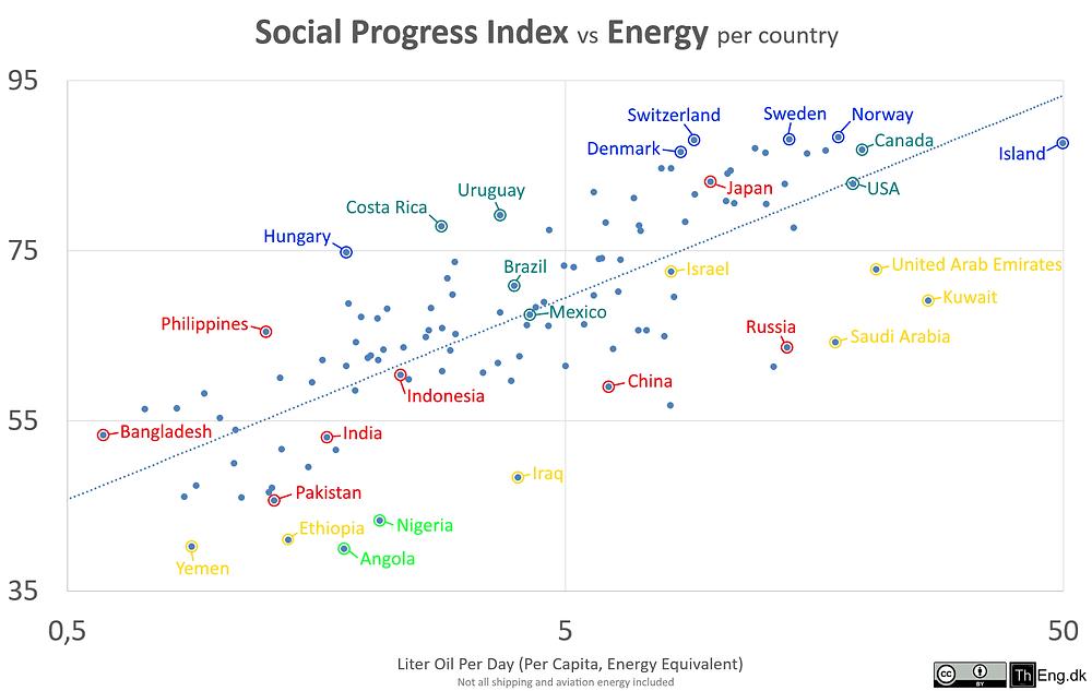 مؤشر النمو الاجتماعي مقابل استهلاك الطاقة للفرد
