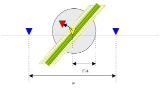 الشكل (3.16):عائق كهربائي