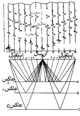 مسار الأشعة الموجية في نموذج جيولوجي مؤلف من 3 طبقات، وفوقه تسجيل اهتزازي تظهر عليه ثلاثة عواكس .