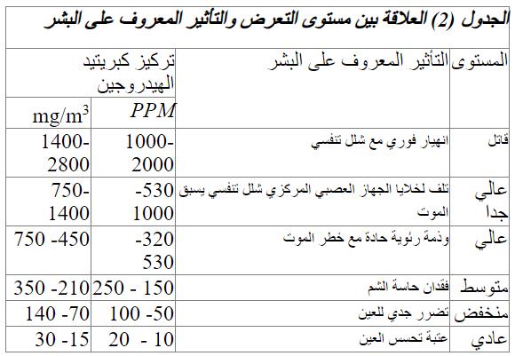 الجدول (2) العلاقة بين مستوى التعرض والتأثير المعروف على البشر
