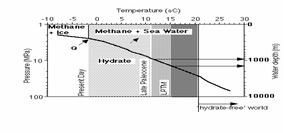 علاقة سرعة تحرر الميتان من الهيدرات بتغيرات الحرارة والضغط