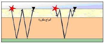 أمواج منعكسة مكررة من نوع S,Y .