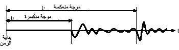 أثر اهتزازي ملتقط بلاقط واحد تظهر عليه لحظة الصفر ووصول موجة منكسرة وأخرى منعكسة .