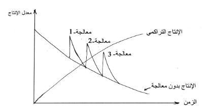علاقة معدل الانتاج مع الزمن عند تطبيق معالجات حرارية وبدونها