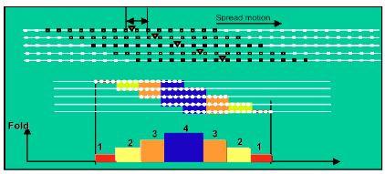 الشكل(3.6): تغطية من الدرجة الرابعة