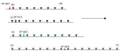 الشكل(3.10):البدء بمد مخفض