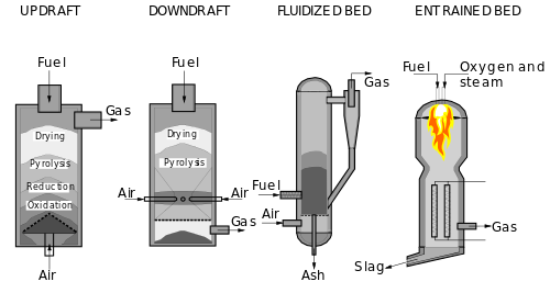 أنواع مولدات الغاز