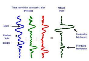 الشكل (3.8): عملية التراكم