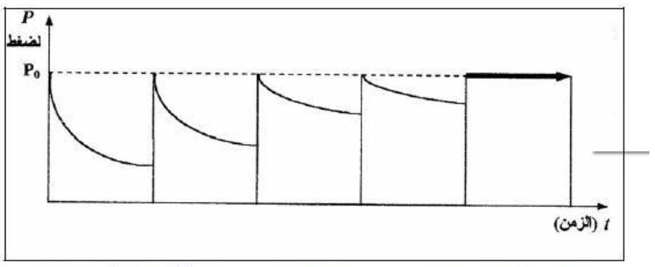 مخطط  توضيحي للدليل البياني للمعالجة بالضغط