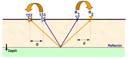 الشكل(3.20):تحريك المستقبل في الاتجاه المعاكس للنقطة التي أعيد توضعها