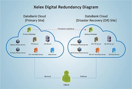 XelexDigital-Redundancy-DataBank2019.png