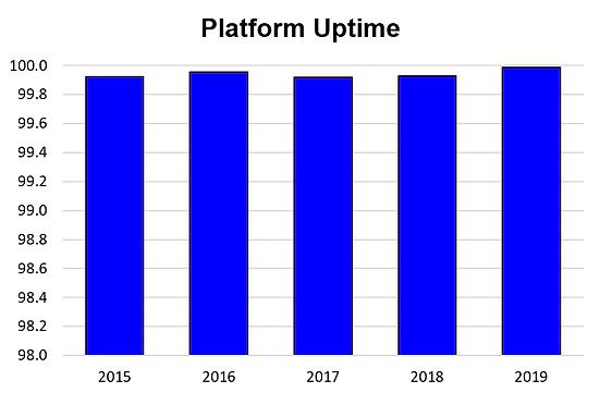 Platform Uptime - WCAI.png