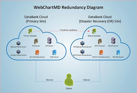 WCMD-Redundancy-DataBank2019-v2.png
