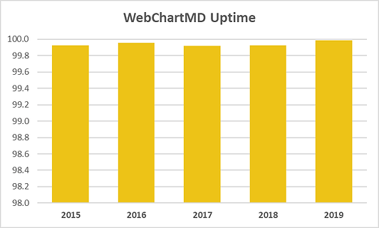 WCMD-Uptime-2015to2019.png