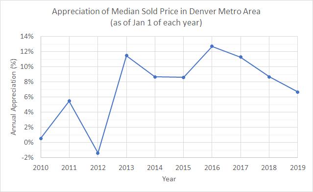 Denver Metro Area Real Estate Appreciation Rates