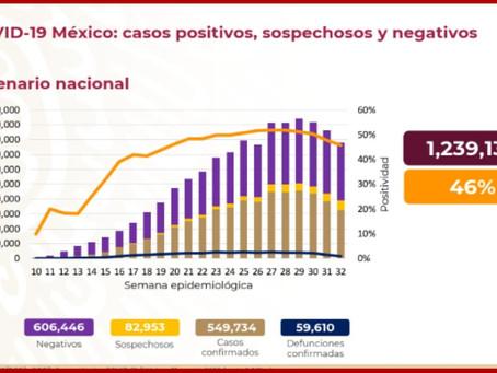 Registra México cinco mil 928 casos nuevos de Covid-19 en un día