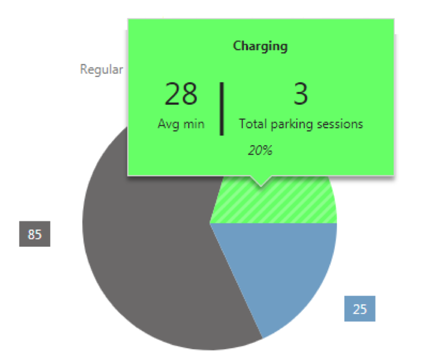 Parking systems for EV chargers