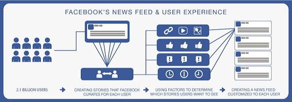 """""""FACEBOOK ZERO"""" – Facebook smanjuje doseg stranicama! Trebate li se zabrinuti?"""