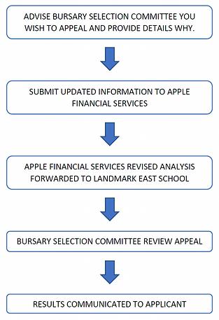 IMAGE - bursay-appeal-process-explained-