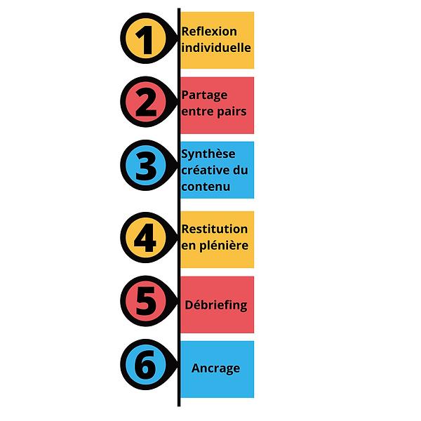 6 étapes clés activités ludo-pédagogiques