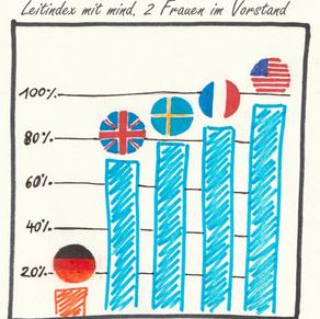 Der Markt hat versagt – Frauenquote in der deutschen Wirtschaft