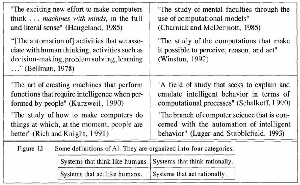 "Source: Russell, Stuart J. / Norvig, Peter (1995): ""Artificial Intelligence: A Modern Approach"", page 5."