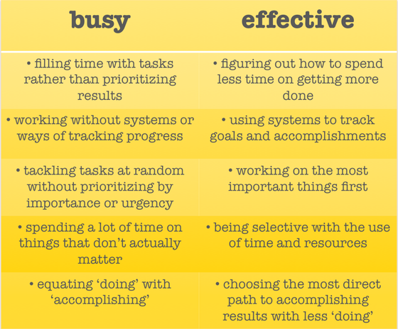 Busy vs Effective
