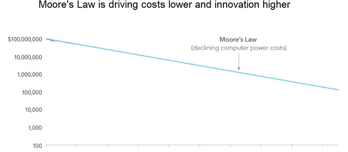 Unique Research - Moore's Law is an Understatement!
