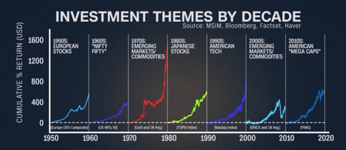 Unique Research - Investment Themes by Decade