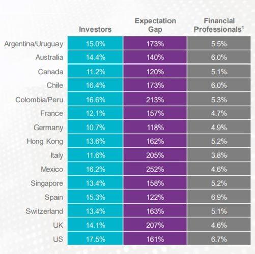 Irrational Exuberance - Transparent Investing
