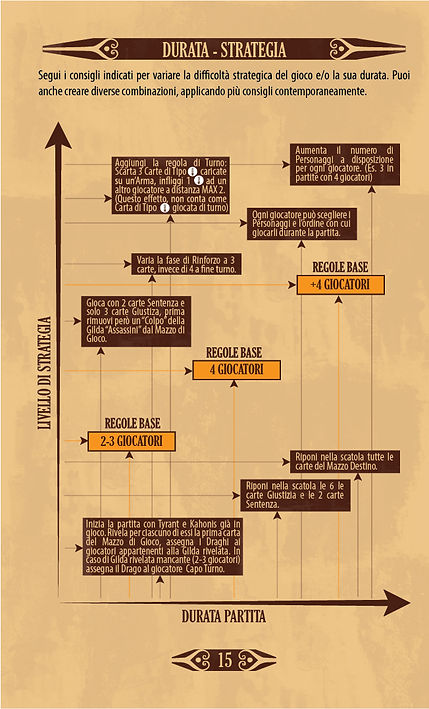Throne | Pagina 15 - Regolamento - Durata Strategia