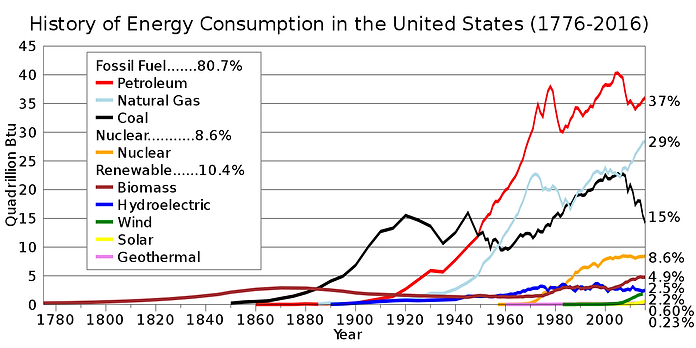 Electrical generation in the USA by fuel type.