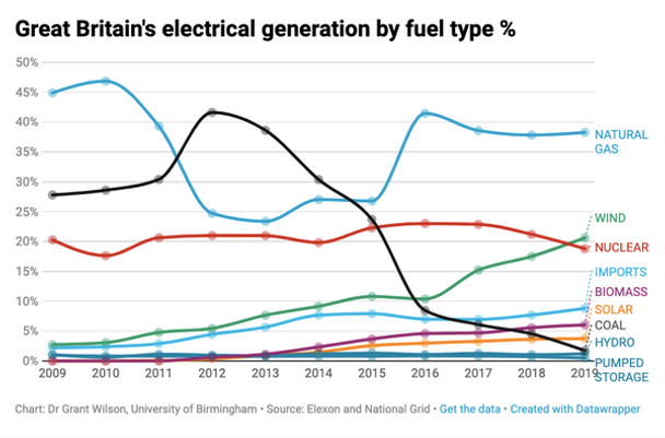 Electrical generation in the UK by fuel type.