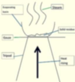 Evaporation Apparatus Diagram