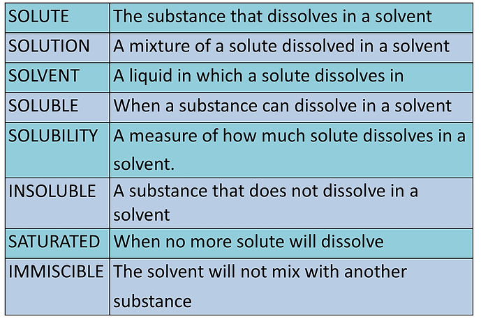 Definitions solute solvent solution