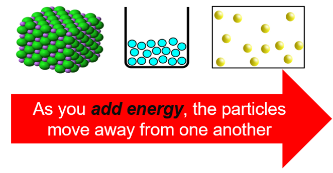Energy and chaging state