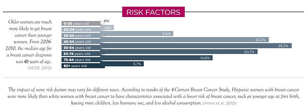 BC risk and factors.JPG