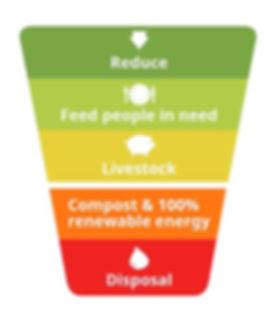 Food waste model.JPG