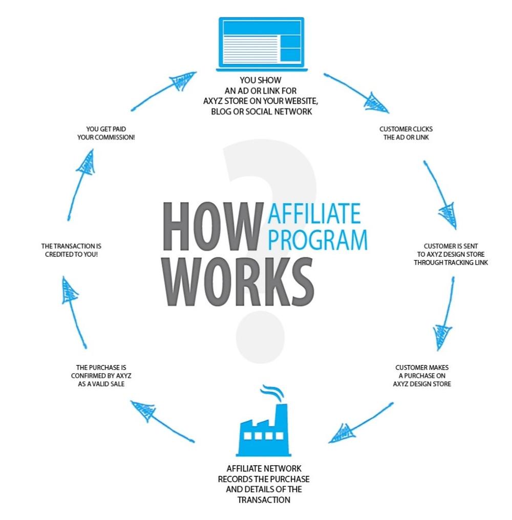 How affiliate program works ?