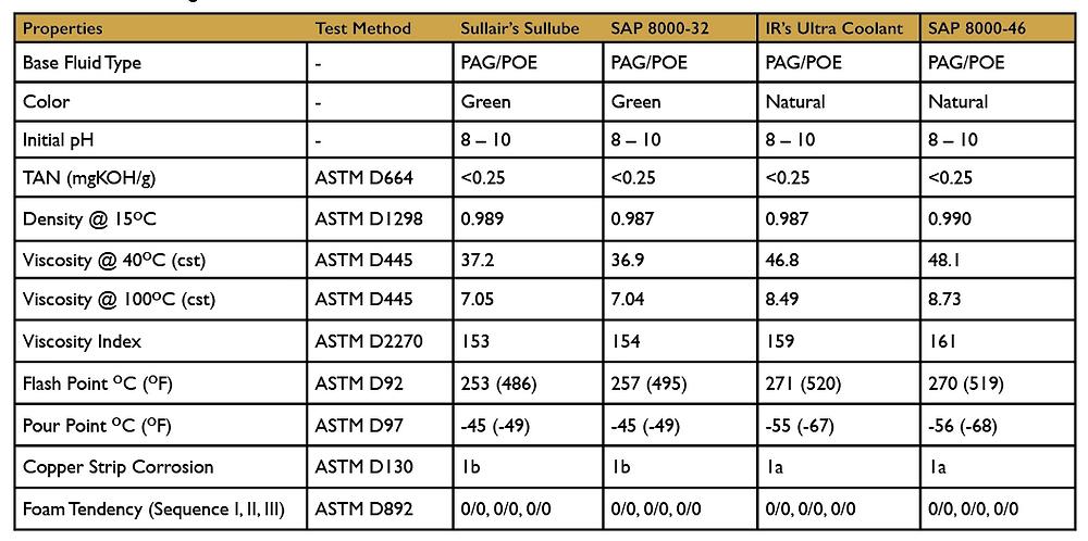 SAP 8000 Comparison to Sullube and Ultra Coolant