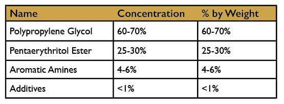 Ingersoll Rand Ultra Coolant Breakdown