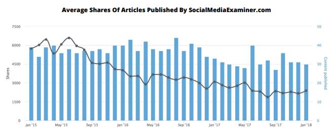 content trends
