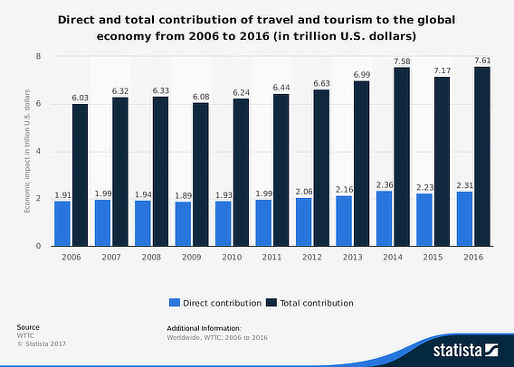 travel industry stats