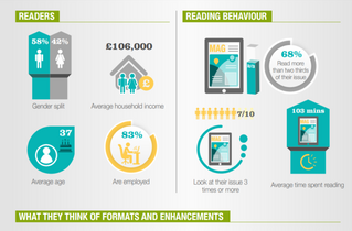 Look & Learn: 3 Must-See Publishing Infographics