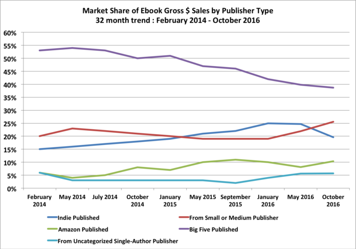 online publishing trends
