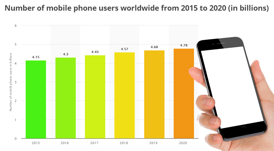 barchart of number of mobile phone users worldwide from 2015 to 2020