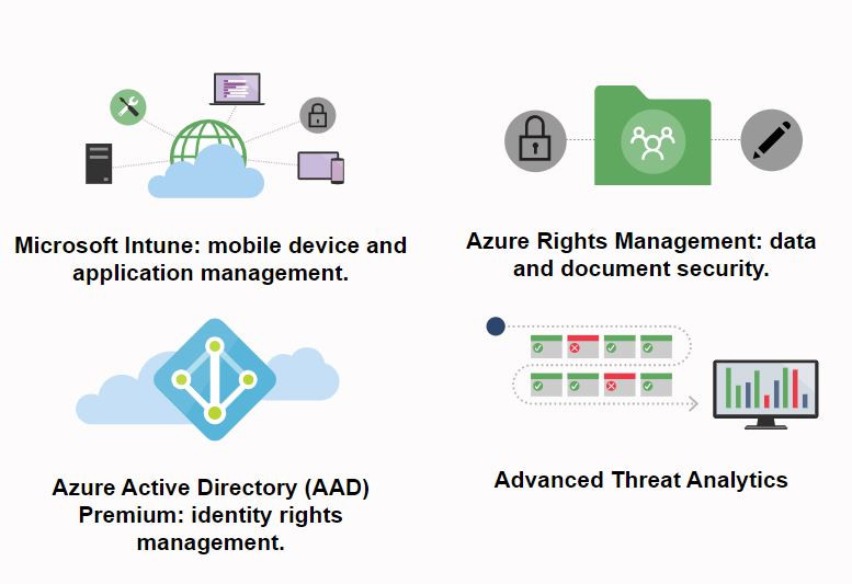 Animation image of what Enterprise Mobility + Security include