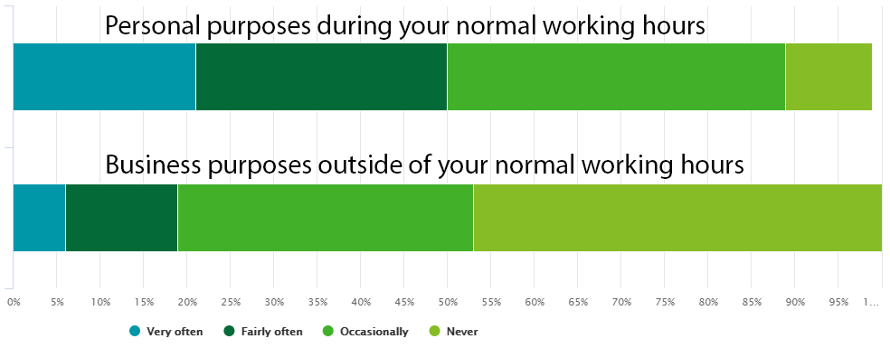 Barchart of working hours during and after normal working hours