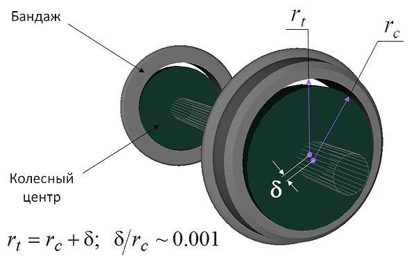 Колесная пара дифференциального вращения